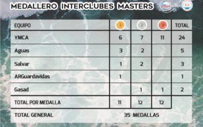 Cronología Argentina Master Interclubes